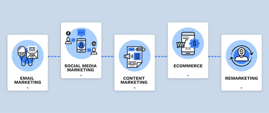 Image of types of digital marketing.