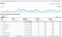 Google Analytics; search engine optimization