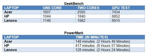 Benchmark Test Table