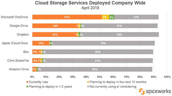 Spiceworks Cloud Storage Survey 2018