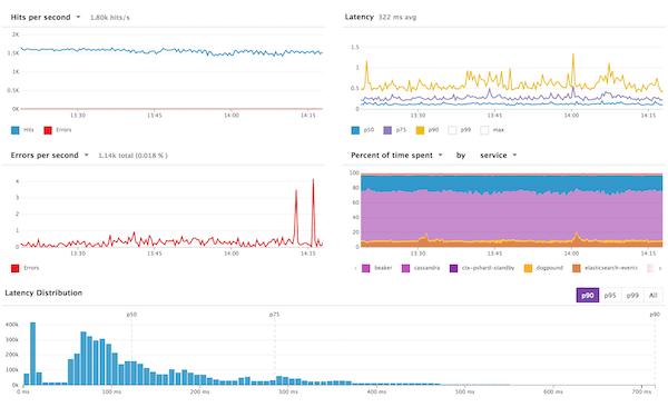 Screenshot of Datadog alerts dashboard.