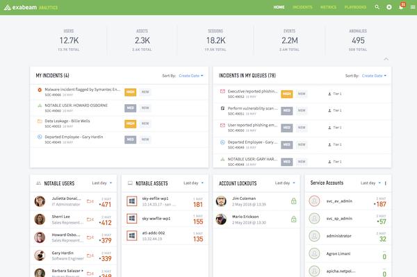 Screenshot of Exabeam Analytics dashboard.