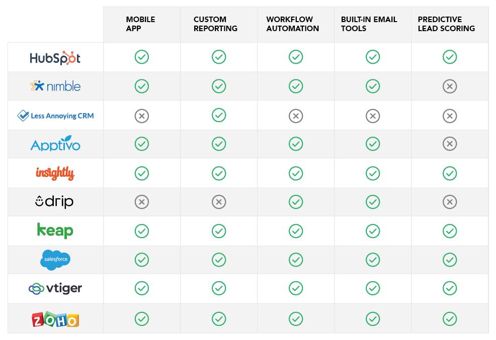 Comparison chart of top CRM vendors.