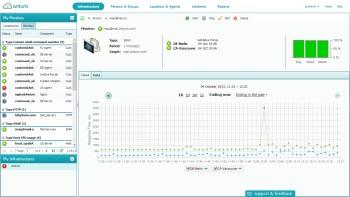 Anturis cloud-based network monitoring: historical data