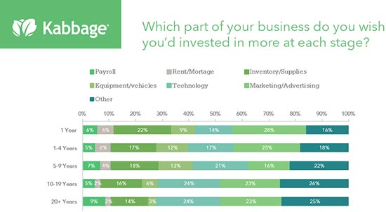 Kabbage - Small Business Investments