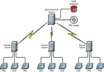 SUSE Linux Enterprise Point of Service