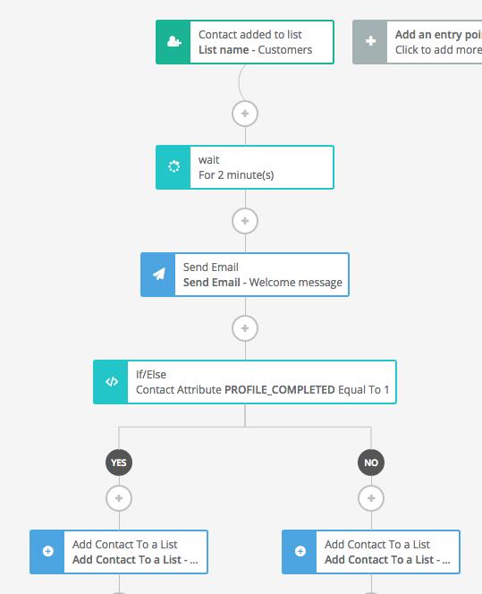 Screenshot of marketing automation workflow from SendinBlue.